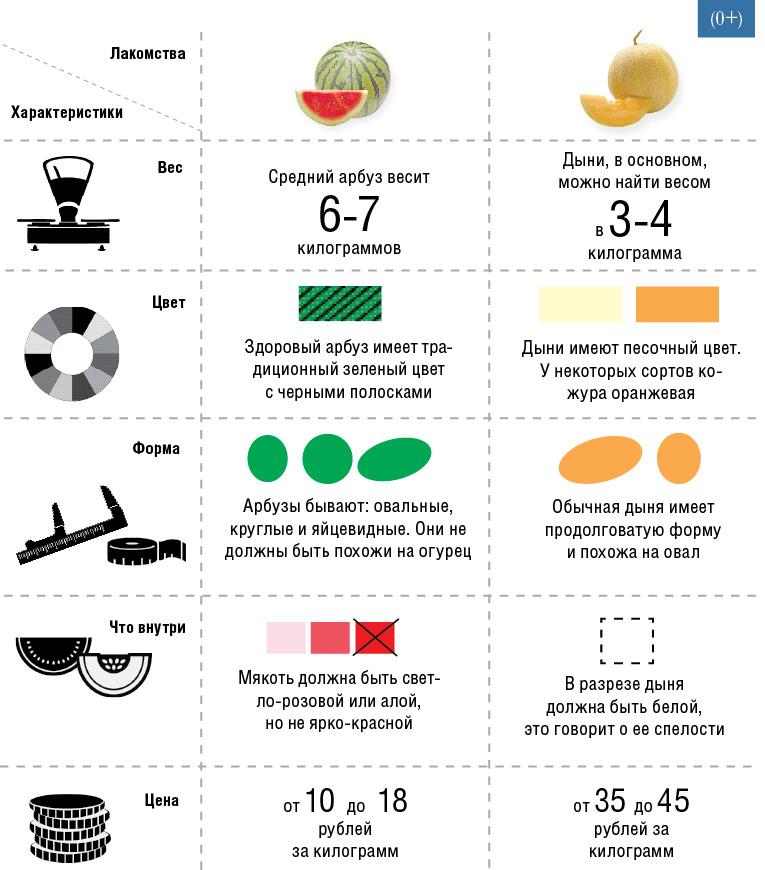 Чем можно заменить арбуз во время диеты